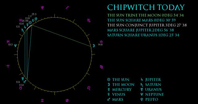 ChipWitch Today for 2 February, 2021