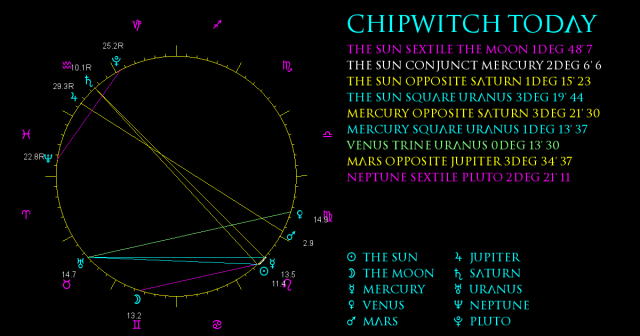 ChipWitch Today for 3 August, 2021